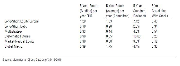 Fondi alternativi: rendimenti, correlazioni e volatilità
