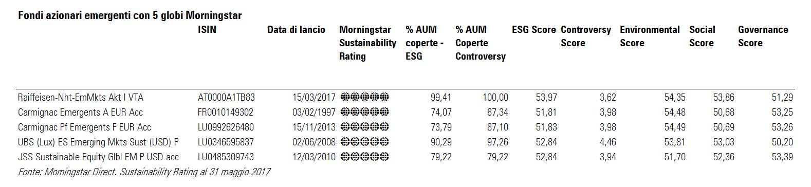 Azionari emergenti con alto Sustainability Rating