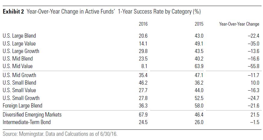 Barometro fondi attivi e passivi USA
