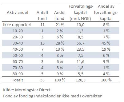 Selvrapportert aktiv andel i Norge-fond
