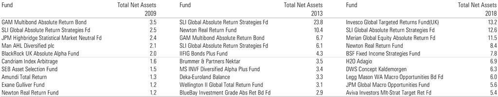 Fondi alternativi più grandi nel 2009, 2013 e 2018