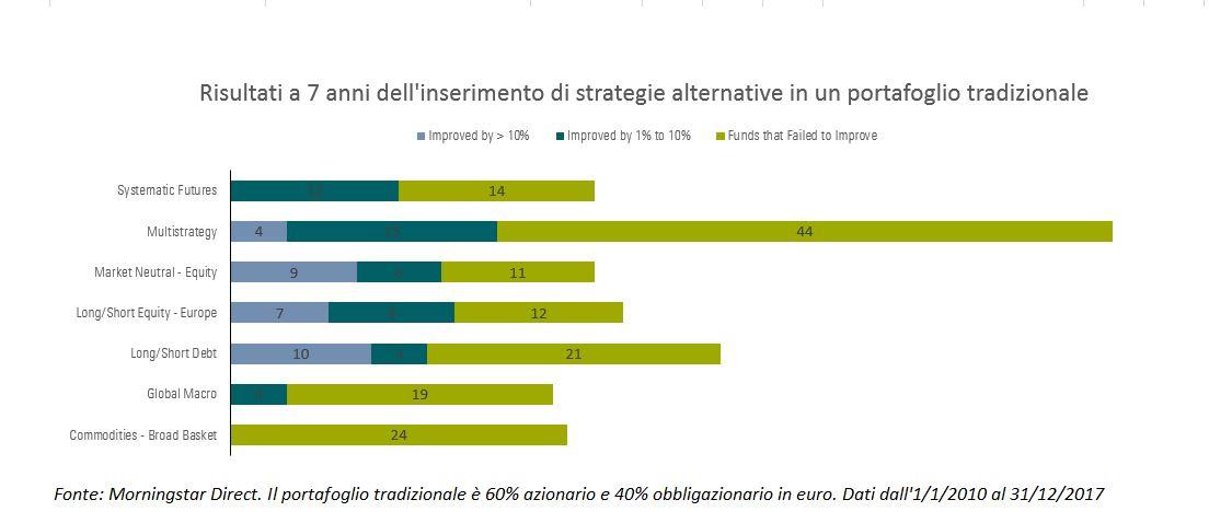 Diversificazione dei fondi alternativi in un portafoglio tradizionale