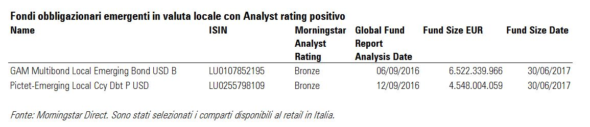 Fondi obbligazionari emergenti in valuta locale con Morningstar Analyst Rating