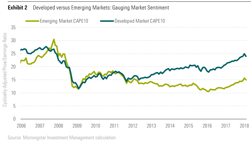 Developed versus Emerging Markets: Gauging Market Sentiment