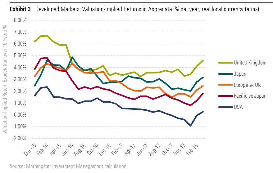 Developed Markets: Valuation-Implied Returns in Aggregate (% per year, real local currency terms)