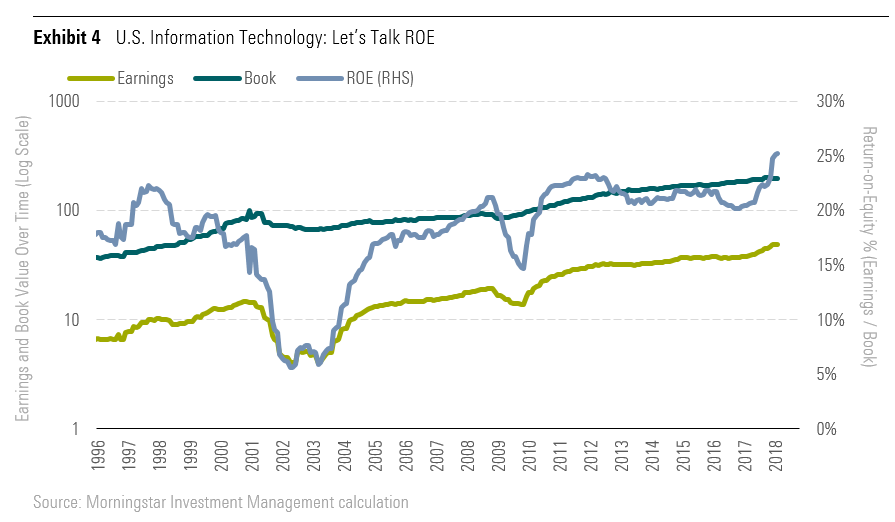 U.S. Information Technology: Let's Talk ROE