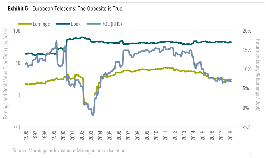 European Telecoms: The Opposite is True
