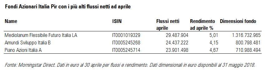 Flussi Azionari Italia PIR aprile 2018