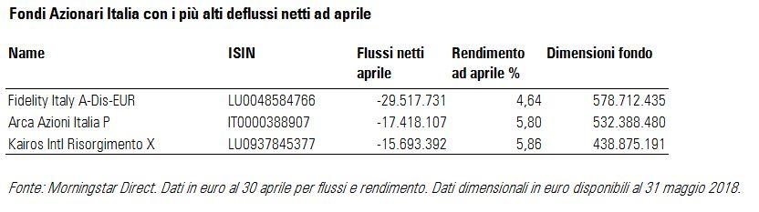 Fondi azionari Italia deflussi aprile 2018