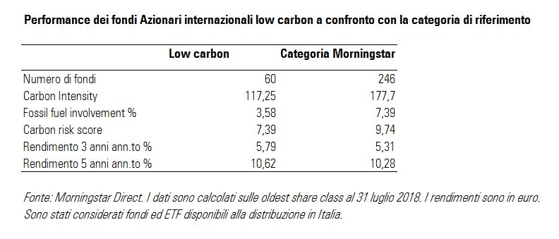Performance dei fondi azionari internazionali low carbon