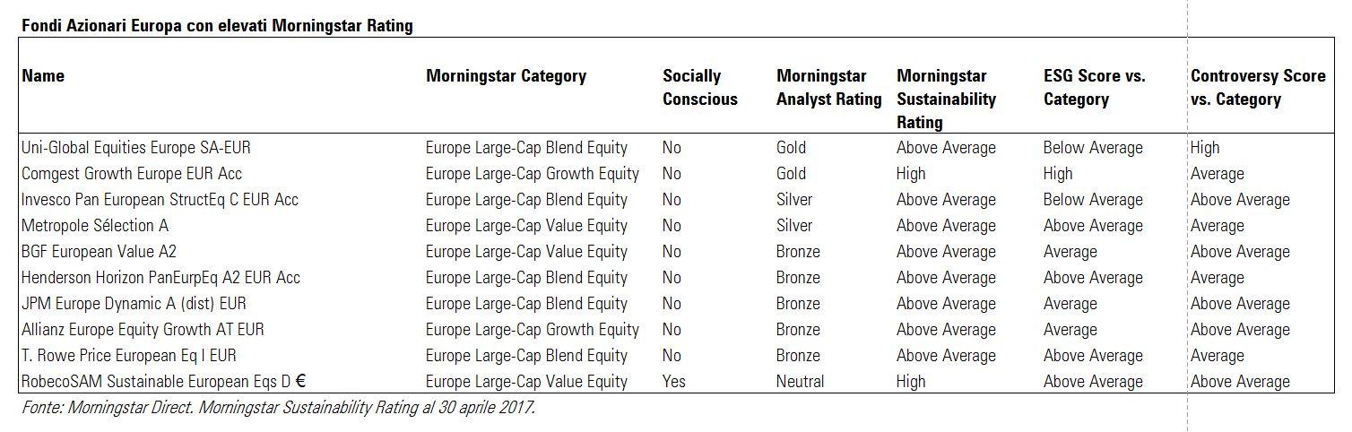 Azionari Europa con elevati Morningstar rating