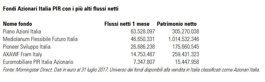 Fondi Azionari Italia PIR con i più alti flussi netti a luglio 2017