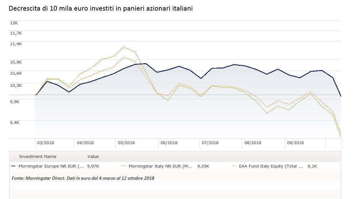Decrescita di 10 mila euro investiti in panieri italiani dopo le elezioni 4 marzo 2018