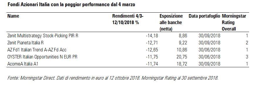 Fondi Azionari Italia peggiori per performance dal 4 marzo