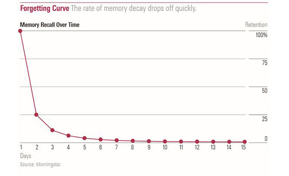 How Memory Decays