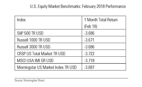 US Equity Market Benchmarks