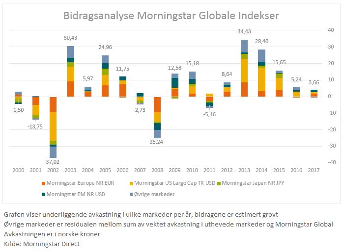 Bidragsanalyse regioner i forhold til global