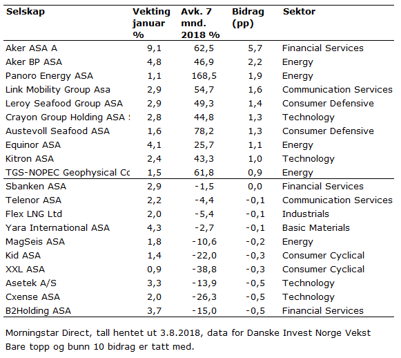 Bidragsanalyse Danske Invest Norge Vekst 7 måneder av 2018