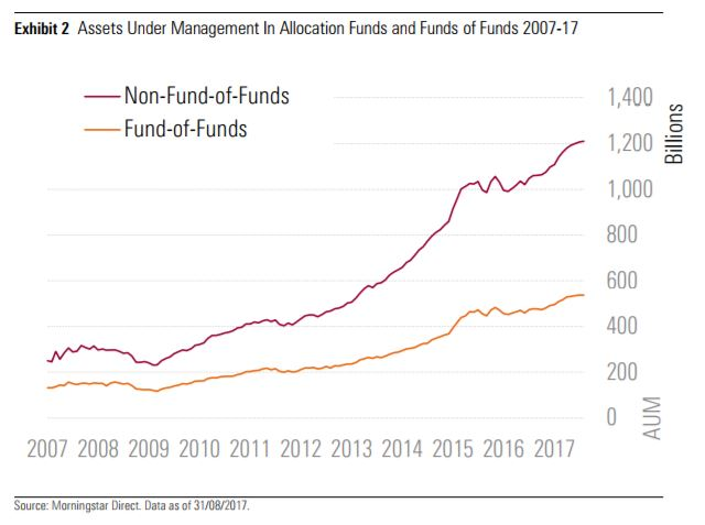 Crescita degli AUM dei fondi bilanciati europei