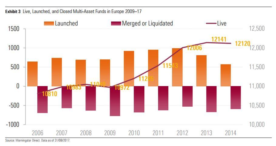 Lanci e chiusure dei fondi bilanciati europei