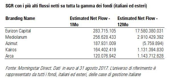 SGR con più alti flussi netti su tutta la gamma ad agosto 2017