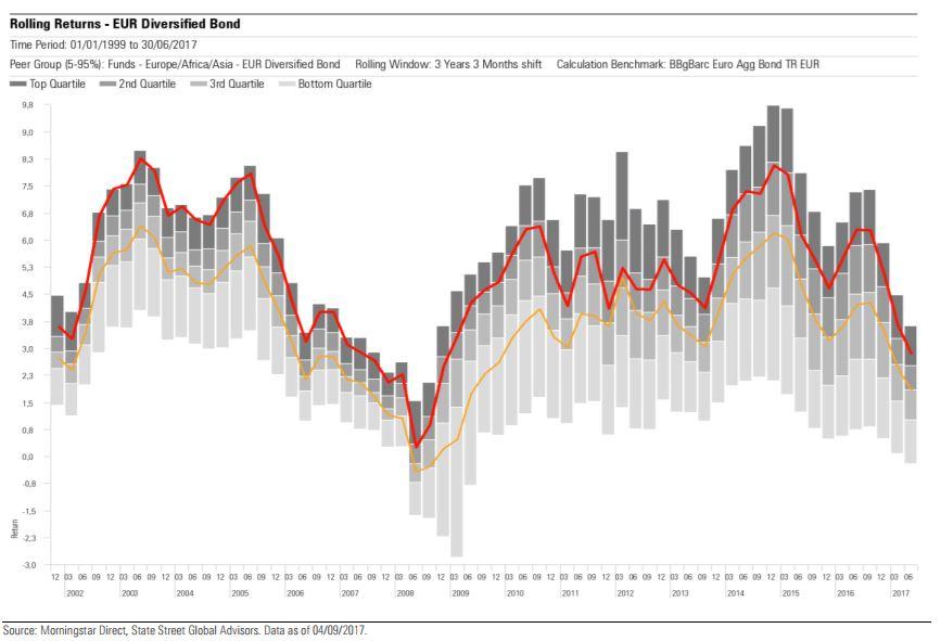 Performance degli obbligazionari diversificati euro a confronto con il benchmark
