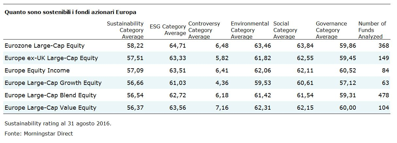 Categorie Azionari Europa per sostenibilità