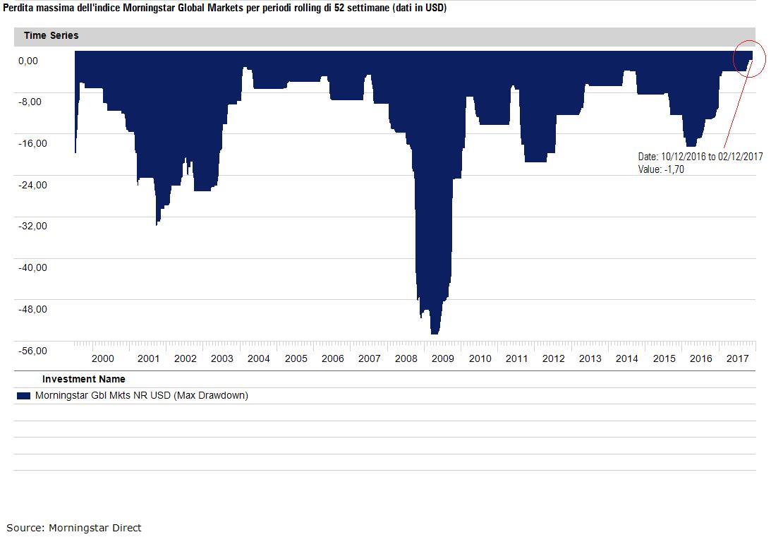 Drawdown morningstar global market index