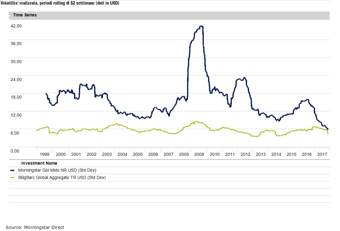 Volatilita indice globale 2017