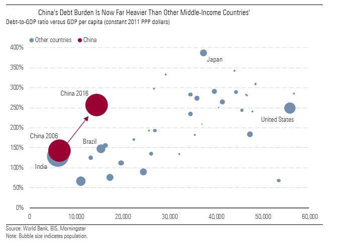 China's Debt - chart