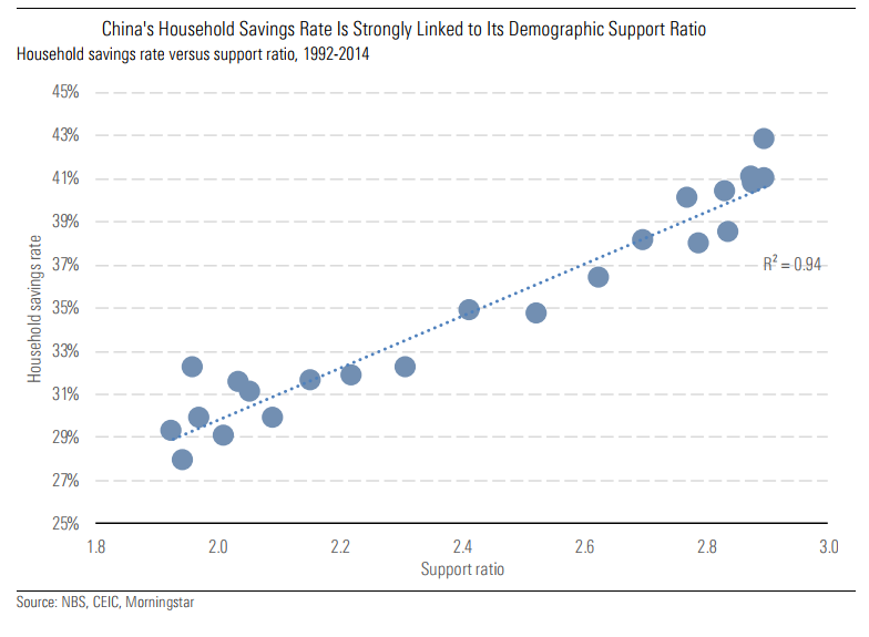 China's household savings rate is linked to demographics