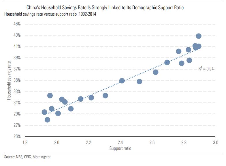 China's household savings rate is linked to demographics