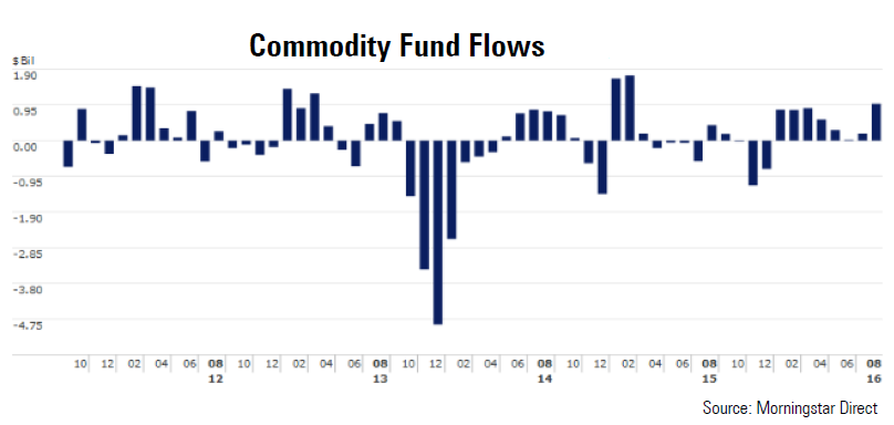 Commodity fund flows over the past five years