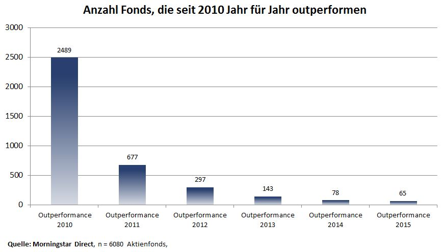 Outperformance Jahr fuer Jahr
