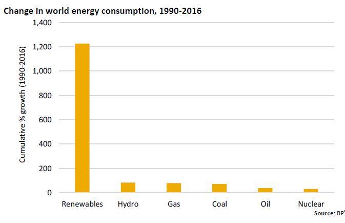 Consumi energetici nel mondo dal 1990 al 2016