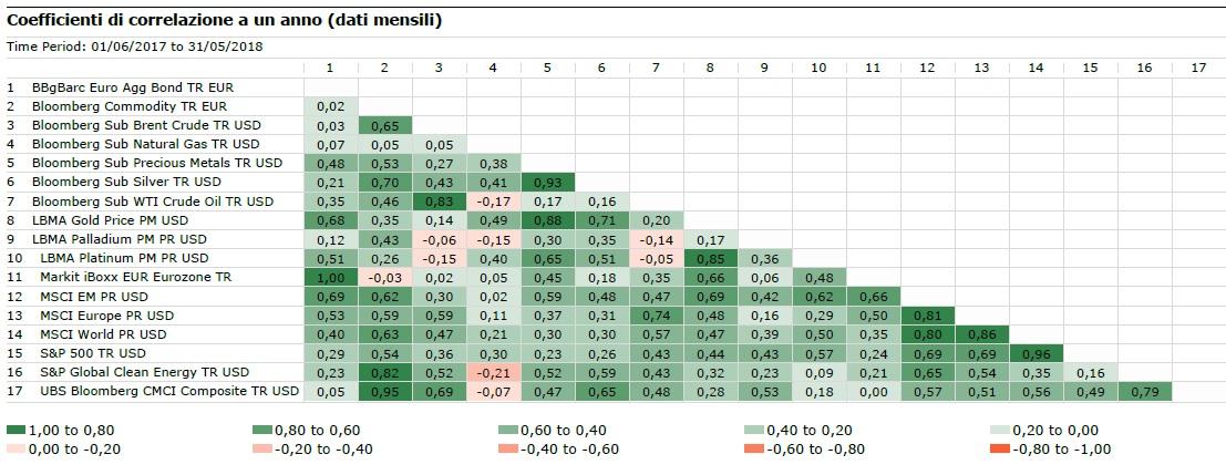 Correlazioni commodity a un anno