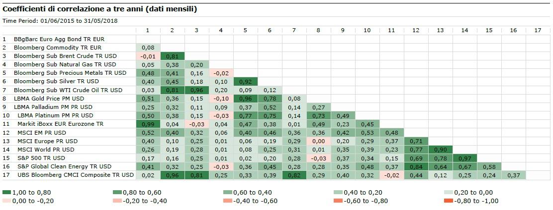 Correlazioni commodity a tre anni