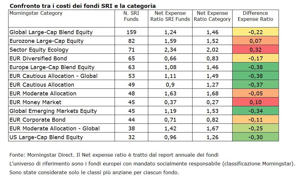 Costi dei fondi SRI europei