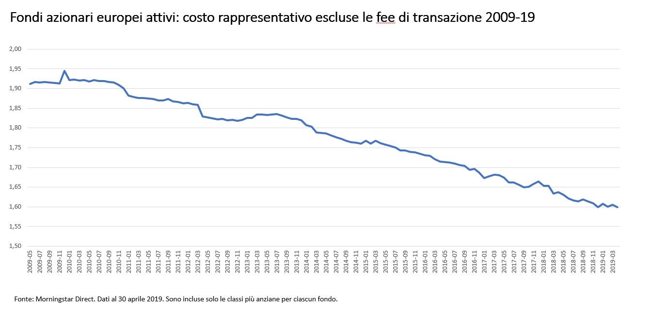 Fondi azionari attivi europei: i costi rappresentativi nel tempo