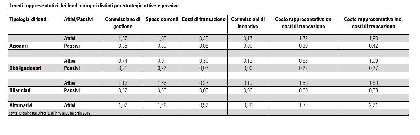 I costi rappresentativi dei fondi europei distinti per strategie attive e passive