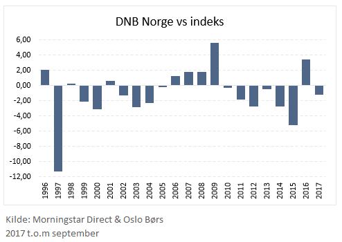 DNB Norge årlige mer- og mindreavkastninger til indeks