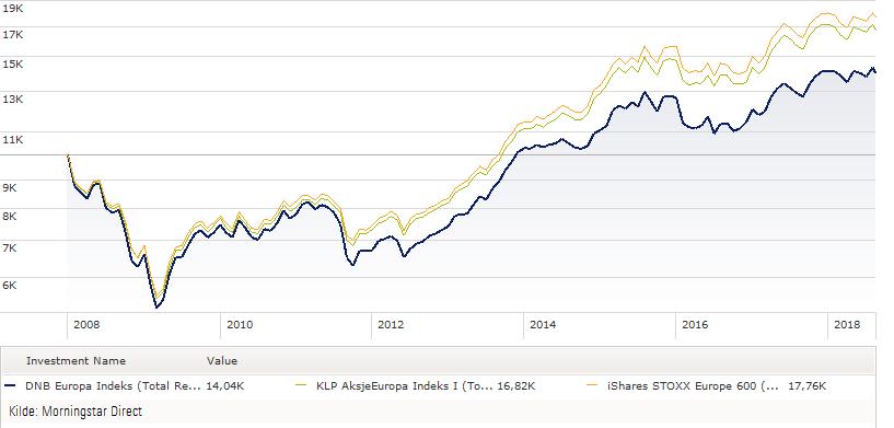 DNB Europa (før konvertering til indeksfond) versus indeksfond f