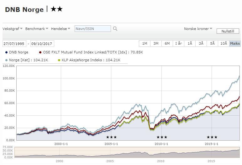 Graf totalresulatene til DNB Norge