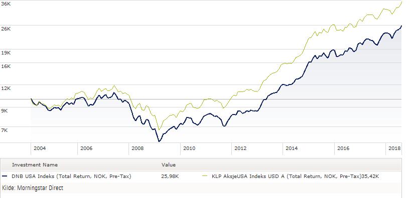 DNB USA (før konvertering) versus indeksfond