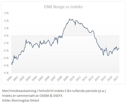 Rullende 5 års relative resultater DNB Norge versus indeks