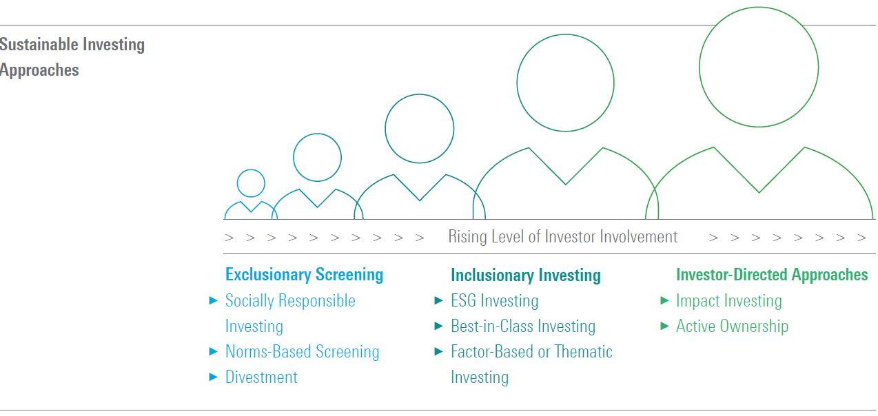 Le dimensioni dell'investimento sostenibile