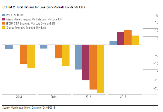 Total Returns for Emerging Market Dividend ETFs