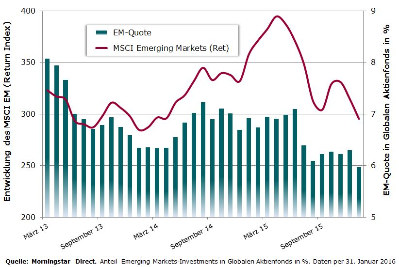 Emerging Markets in globalen Aktienfonds