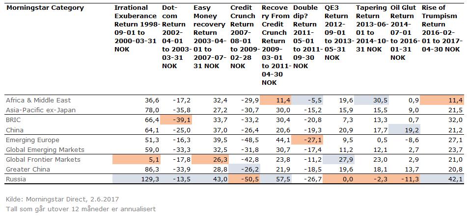 Avkastning under ulike markedsforhold - vekstmarkedsfond emea