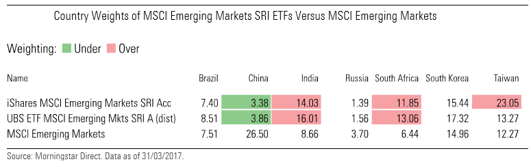 Country weights of MSCI Emerging Markets SRI